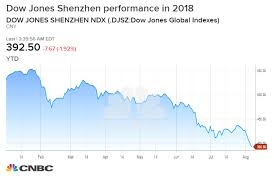 Chinese Stock Market Today Chart Chinas Stock Market Plunge Will Not End Its Trade War With Us