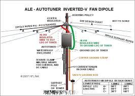 ale antennas for hf automatic link establishment hflink ale auto tuner inverted v fan dipole c 2007 hflink
