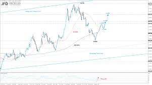 Eur Try Chart Eur Try Eur Try Levels To Watch 11 30 2015