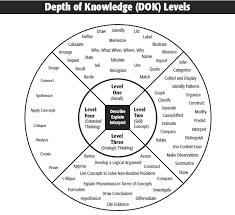 Depth Of Knowledge Chart Pdf Depth Of Knowledge Dok Leveled Questioning