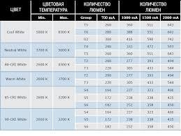 Characteristics Of Cree Xm L T6 Led