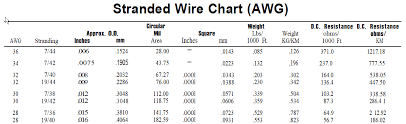 Small Wire Gauges Electrical Engineering Stack Exchange
