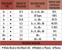 Blood Type Chart This Is Interesting I Didnt Know That