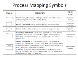 Simple Process Map Lean Process Mapping Symbols Six Lean Sigma
