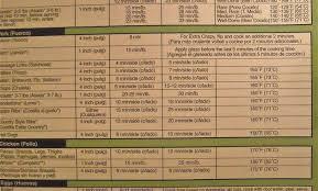 Unbiased Nuwave Cooking Chart Pdf Nuwave Time Chart Nuwave