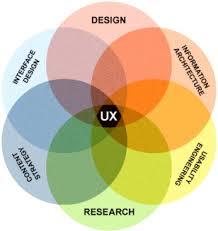 User Experience Venn Diagram Ux Venn Diagram Putting People First