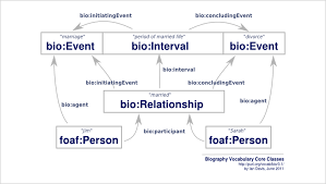 technology bio a standard for simple biographical information current schema such as gedcom which is the most widely used standard in genealogy don t have a single underlying concept to help govern how the data is