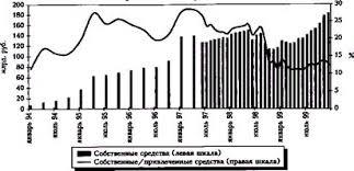 Реферат Кризис банковской системы России года его причины и  Кризис ослабил интерес банков к приобретению недвижимости В результате этого а также увеличения объемов уставного капитала коэффициент иммобилизации