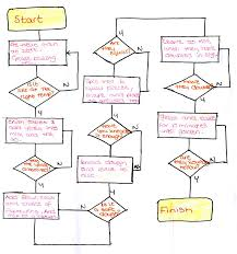 Paradigmatic Flowchart Of Bread Production Bread Production