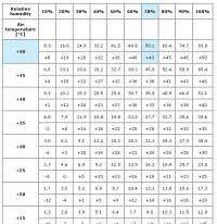 Humidity Temperature Chart Indoor Ideal Indoor Humidity