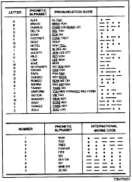 It was devised by the international phonetic association as a standardized representation of the sounds of spoken language. The Old Raf Phonetic Alphabet Is Hilarious Orange Monkey George Wikipedia