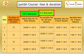 Syllabus Jyotish Sarvatobhadra
