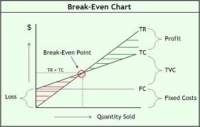 Break Even Graph Excel Break Even Excel Template Tirevi Fontanacountryinn Com
