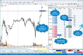 Sierra Chart Time And Sales Motivewave Amp Futures Amp Futures
