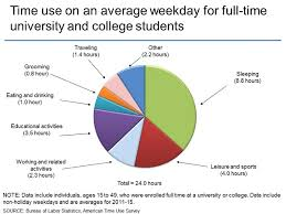 average monthly expenses college student american time use survey charts by topic students