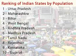 Population Chart Of Indian States Statewise Population Of India States By Population Indian