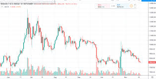 Bitcoin Daily Chart Alert Price Downtrend Firmly In Place