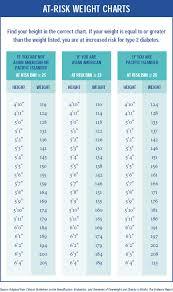 Nhs Sugar Level Chart Download Online Book Free High Blood Sugar Levels Type 2