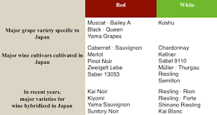 Expository Red Wine Varietals Chart Chianti Vintage Chart