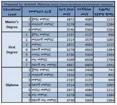 Salary Calculator Teachers New salary calculator ZeEthiop dg Pinterest 10