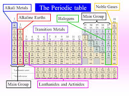 The Periodic table Alkali MetalsAlkaline EarthsTransition ...