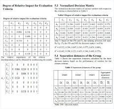 Example Supplier Evaluation Scorecard Form Template Format Sample ...