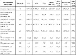 Анализ финансово хозяйственной деятельности предприятия Рефераты  Анализ финансово хозяйственной деятельности предприятия