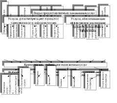 Маркетинг таможенных услуг как концепция таможенного менеджмента  Рис 1 1Типология видов таможенных услуг