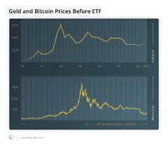 Bitcoin Vs Traditional Assets How Does Cryptos 10 Year