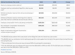 2019 Ira Contribution Limits Chart The Maximum 401 K Contribution Limit For 2020 Goes Up By 500