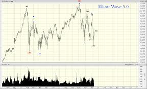 Djia Index Futures Chart Djia Elliott Wave 5 0