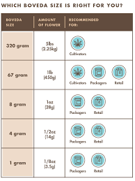 Gram Size Chart Which Size Boveda Work For Different Quantities Jar Sizes