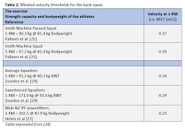 Strength Level Chart Velocity Based Training Science For Sport