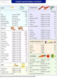 High Cholesterol Foods Chart High Cholesterol Food Chart As You Can See From The Chart
