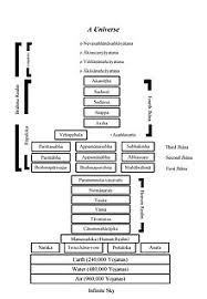31 Planes Of Existence Chart Buddhist Cosmology Wikipedia