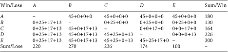 Table 6 From Rank Ordering Engineering Designs Pairwise