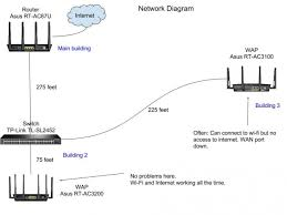 internet on wireless access point stops working (seniors asus router ac3100 at Asus Network Diagram