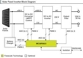 how to make a solar inverter electronics for you rh electronicsforu com solar controller wiring diagram