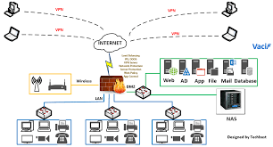 Network Diagram Visio Stencils Network Diagram With Firewall Ips Email