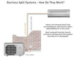 split air conditioning system. the advantages of a central system without hassles, ductless split systems are ultimate room air conditioner and cooling solution choice for conditioning -