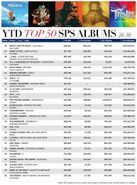Sps Hair Colour Chart Rumor Mill Top 50 Streamed Songs Sps Albums