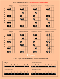 The Four Scales In Parallel On Mandolin_ Thecipher Com