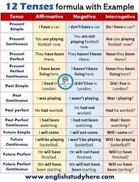 Tenses In English Grammar Chart With Examples Pdf Free Download Cbse Class 8 English Grammar Tenses