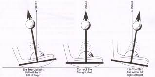 Putter Length Chart Putters 10 Things To Know Golfmagic