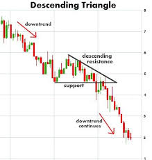Finance Chart Patterns Descending Triangle Chart Pattern Stock Trading Strategies