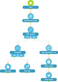 Marketing Automation Database Marketing Agilon Digital