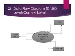 medical store management system software engineering project data flow diagram dfd o level context level