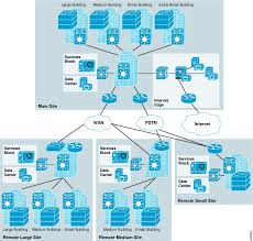 Medium Enterprise Design Profile Reference Guide Medium Enterprise