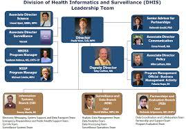 Cdc Organizational Chart Organization Chart Dhis Cdc