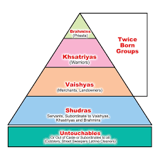 Caste System Chart Origin Of The Indian Caste System Caste System In India